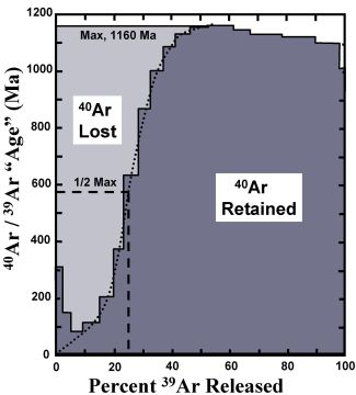 Figure 3. 'Age spectrum' for sample 5 (4.56 km), giving 40Ar/39Ar ratio released from the sample during heating steps. Lightly-shaded area  represents 40Ar lost from the feldspar due to heating in situ. The dark-shaded area represents 40Ar that remained in the sample until it was heated to higher temperatures in the laboratory.