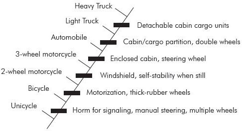 Figure 3. A mock cladogram of wheeled vehicles, showing 'transitional' changes leading to the 'evolutionary' emergence 