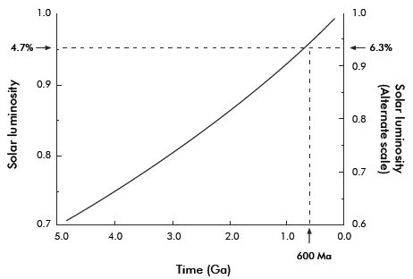 Figure 1. Change in solar luminosity with time. Two different vertical scales are used that represent uncertainties in the initial luminosity that in turn depends on estimates of the original composition of the sun's core. The beginning luminosity can vary from 25% to 40% less than at present. Note that even in the late Precambrian, solar luminosity is still 4.7 to 6% less than today. (From ref. 4, p. 16724.)