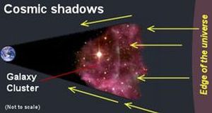 Figure 1. If the cosmic microwave is truly background radiation from the big bang then it should cast a shadow in the foreground of galaxy clusters. But this has not been found to be the case; statistically no shadow has been observed in several studies done.