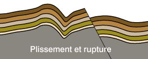 deformed strata diagram