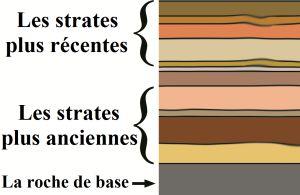 flat strata diagram