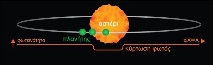 planetary transit diagram
