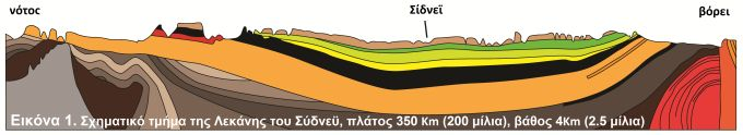 Sydney Basin geological cross-section diagram
