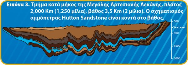 Great Artesian Basin geological cross-section diagram
