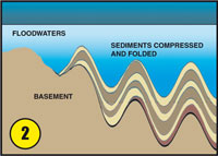 floodwaters depositing gold diagram 2