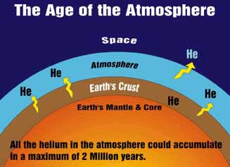 Age of the Atmosphere diagram