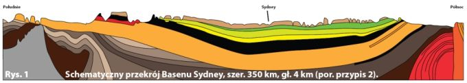 A geological cross section of the Sydney Basin