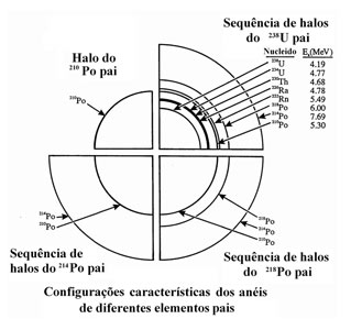 radiohalo diagram