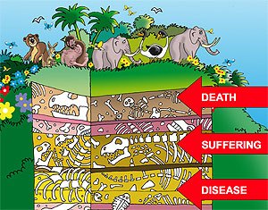 cartoon of garden of Eden on top of layers of rock filled with fossil bones