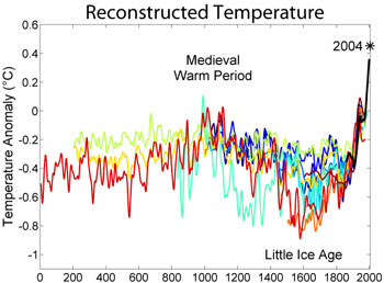 Reconstructed temperature